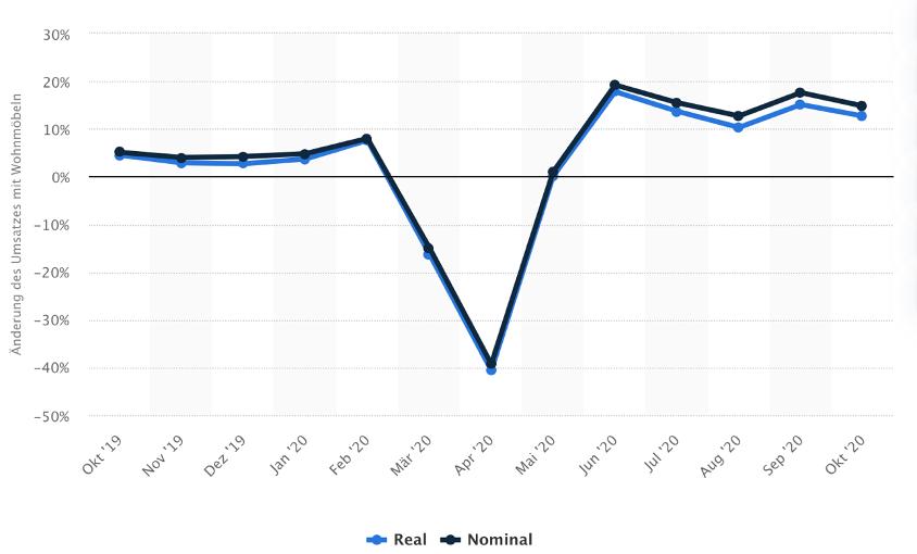 monatliche Umsätze des deutschen Möbelhandels 2020, Vorjahresveränderung